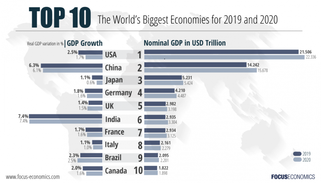 the world's biggest economies in 2019